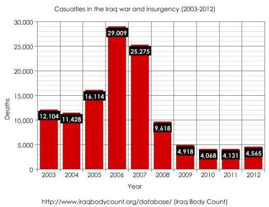 Iraq Body Count (2003-2012)