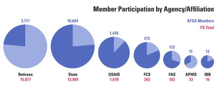 via AFSA 2014 Annual Report