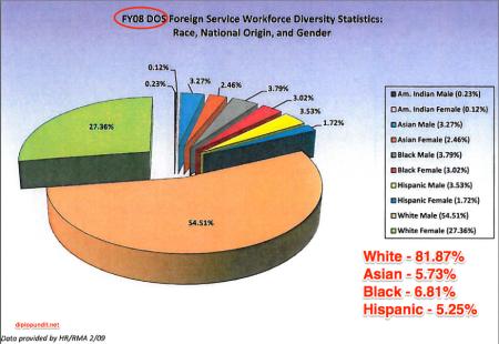 2009 DOS Diversity Stats FY2008