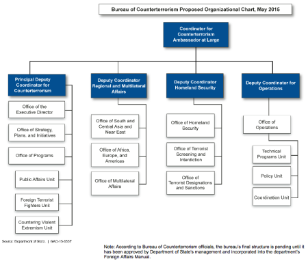 Proposed State/CT Org Structure