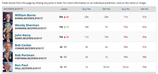 predictit-secstate