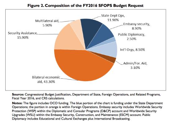 fy2016-sfops-budget-request